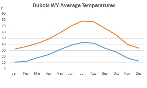 dubois-temperature-chart