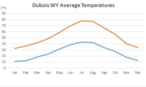 dubois-temperature-chart